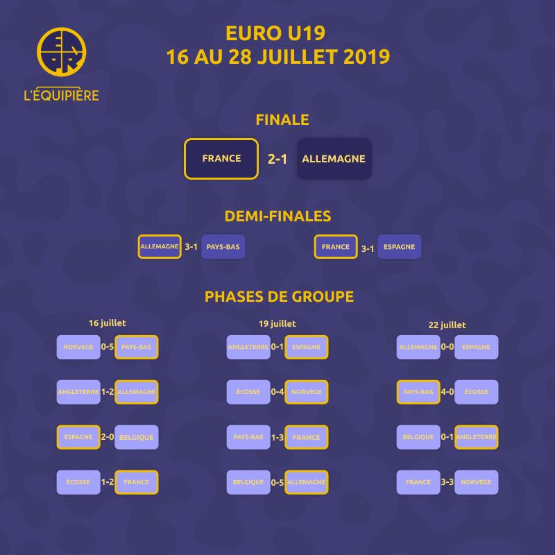 Classement EURO U19