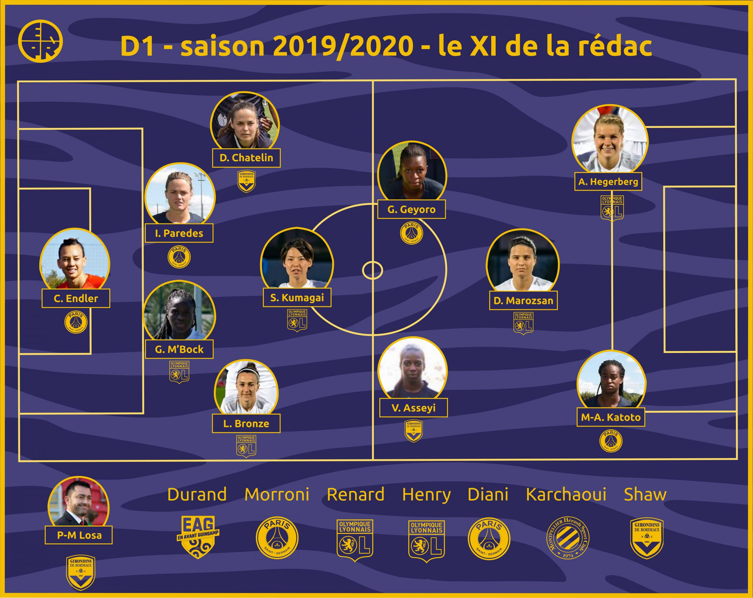 onze type saison 2019/2020 redac