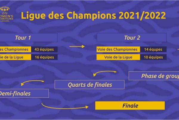 L'organisation de la Ligue des Champions féminine étape par étape